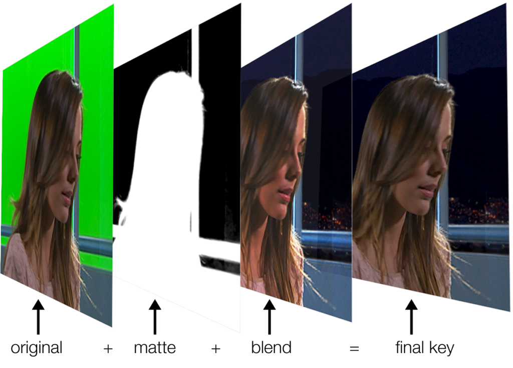 Filming With Green Screen: Everything You Need To Know