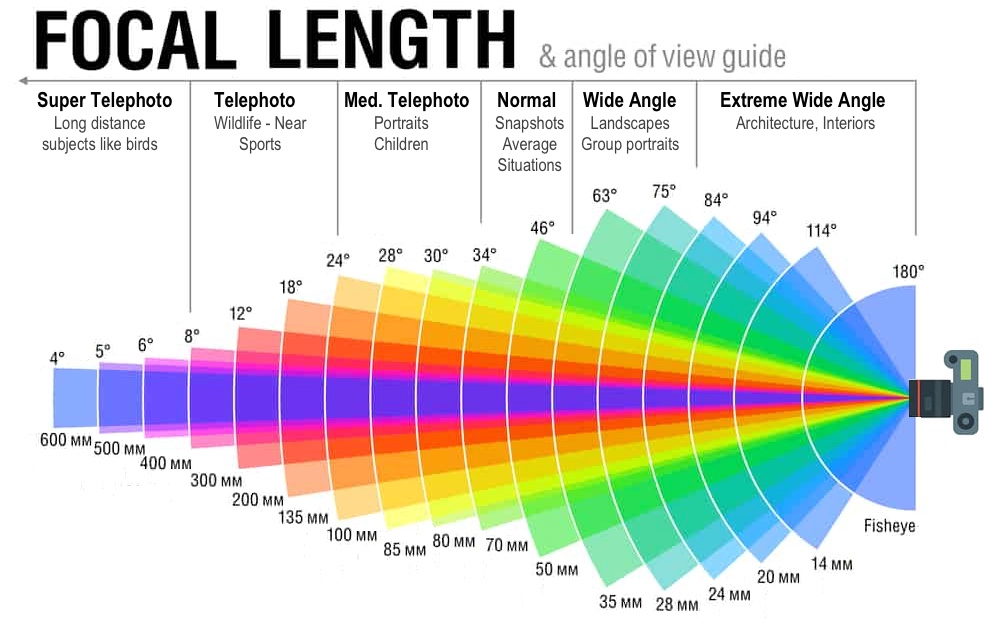 Focal Length and Angle of View Guide   How to Use Lenses in Film
